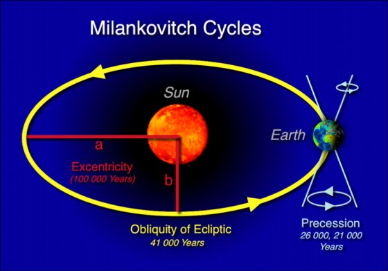 changes have been made that affect the global template - 2011 ice age milankovitch cycles by rolf witzsche