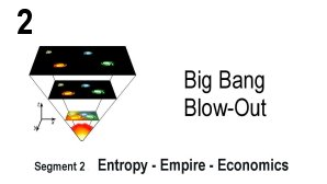 Link scene to video series: Big Bang Blow-out, Segment 2: Entropy, Empire, Economics.