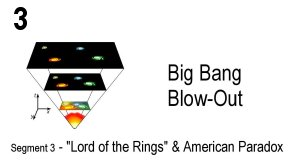 Link scene to video series: Big Bang Blow-out, Segment 3: Lord of the Rings & American Paradox.