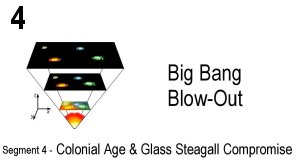 Link scene to video series: Big Bang Blow-out, Segment 4: Colonial Age and Glass Stegall Compromise.