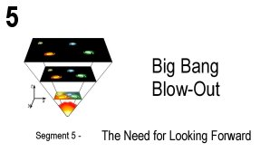 Link scene to video series: Big Bang Blow-out, Segment 5: The Need for Looking Forward.