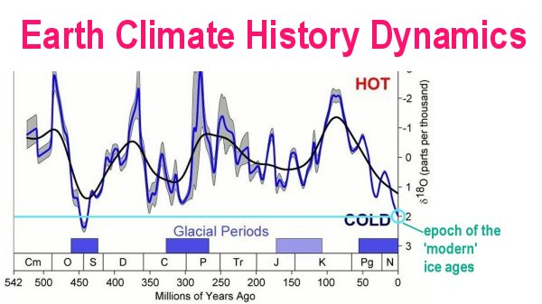 Climate History Vs Climate Present By Rolf Witzsche