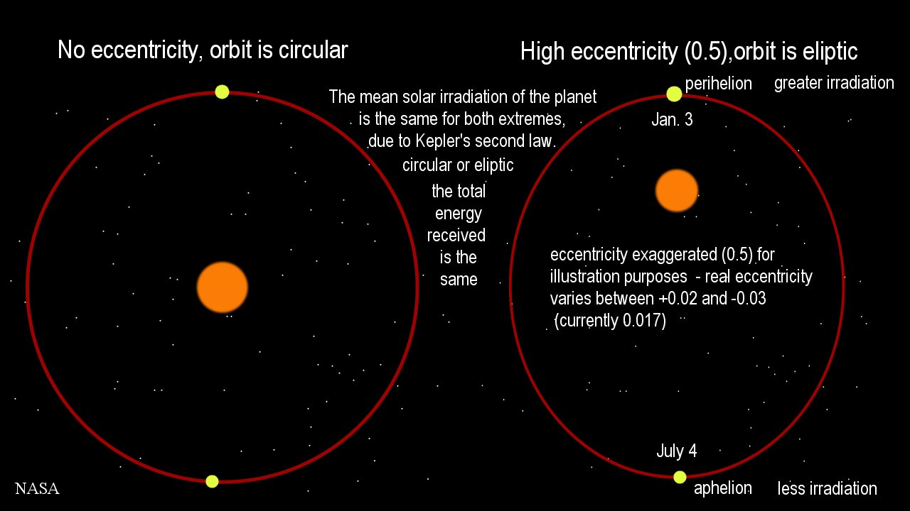 Formula Eccentricity of Earth's Orbit (page 3) - Pics ...