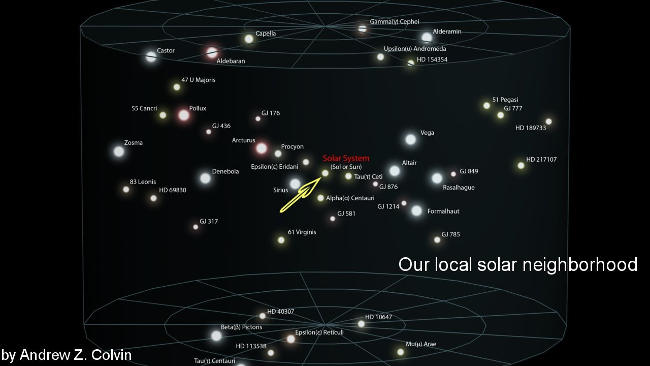 Distances of planets map