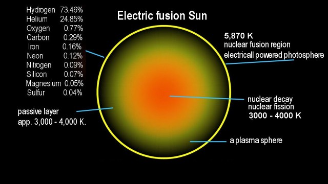 Our Electric Fusion Sun