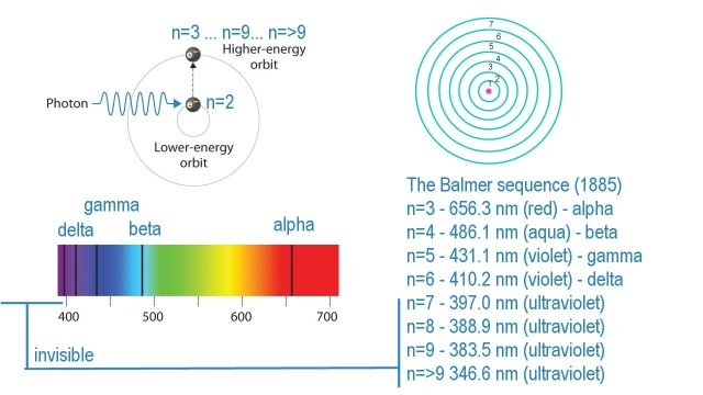 balmer series As you may remember from intro physics, if a transition occurs from n_i to n_f = 1 ,  then it is part of the lyman series, if n_f = 2 then it is part of the balmer series,.