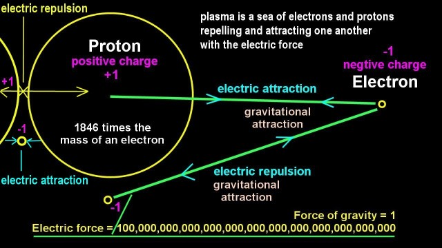 the big bang and nuclear fusion Nuclear fusion of 4he and similar light nuclei in the early uni- verse is possible  only  of 4he indicates that there should have been a hot big bang sec- ond, the .